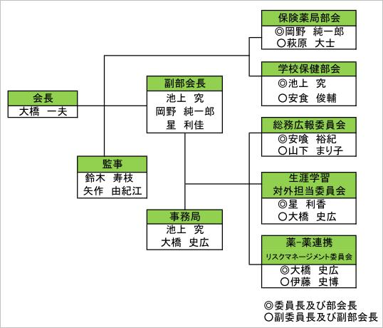 平成27年度 新庄最上薬剤師会組織図